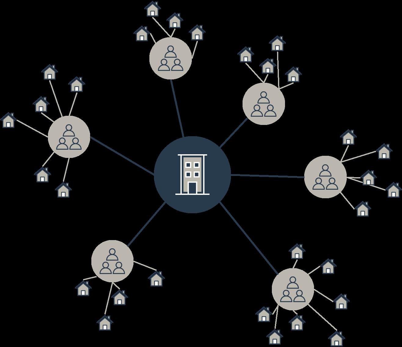 Hub and Spoke Enterprise remote work model